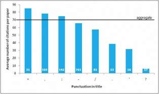 Title Capitalization: Your Online Title Case Tool